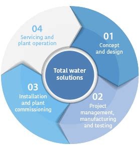Essay writing about water management systems